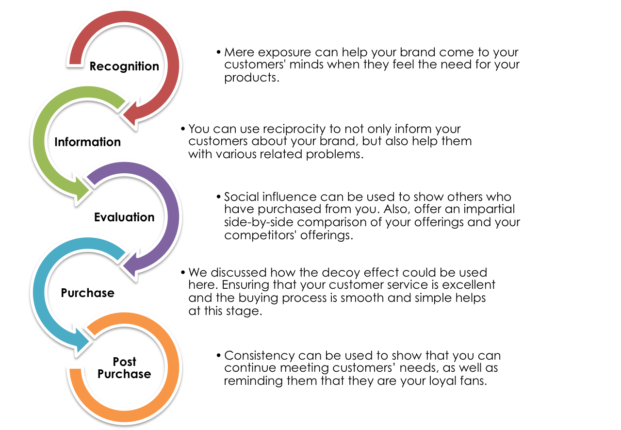 cusmer buying process The ground is shifting in b2b buying behavior as customer-directed journeys replace the traditional funnel this is new and promising territory for organizations that embrace data, reallocate budgets, and do the hard work of bringing more.
